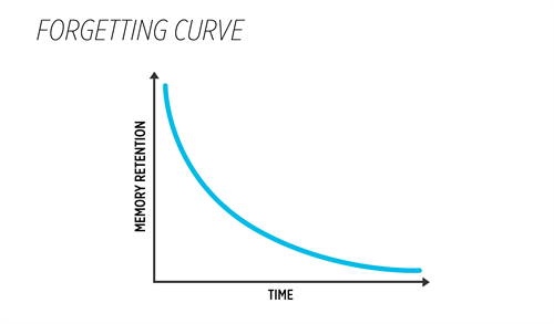 forgetting-curve_485x284_500x293.jpg